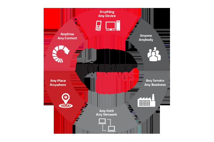 Οι προβλέψεις της Schneider Electric για το IoT 2020
