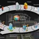 Τα πλεονεκτήματα του building information modeling για τους αρχιτέκτονες